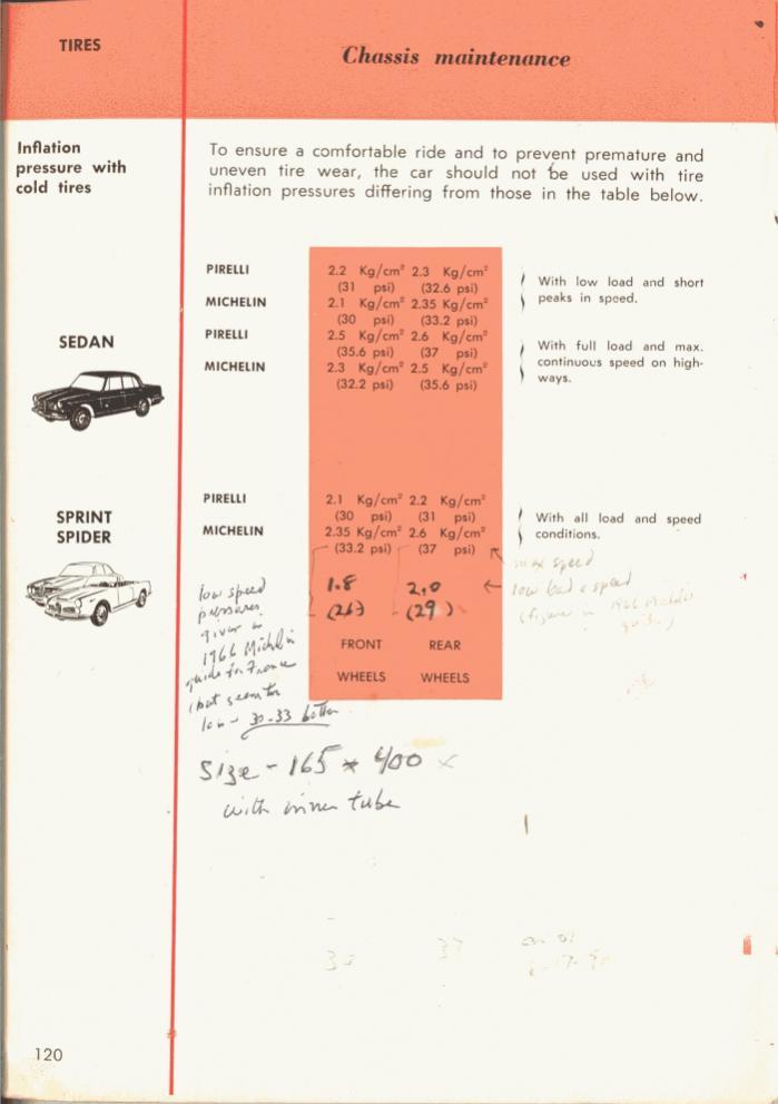 Alfa Romeo 2600 Tyres